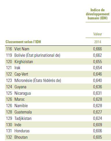 Classement du Maroc selon l'indice de développement humain d'après le dernier rapport du PNUD 2015