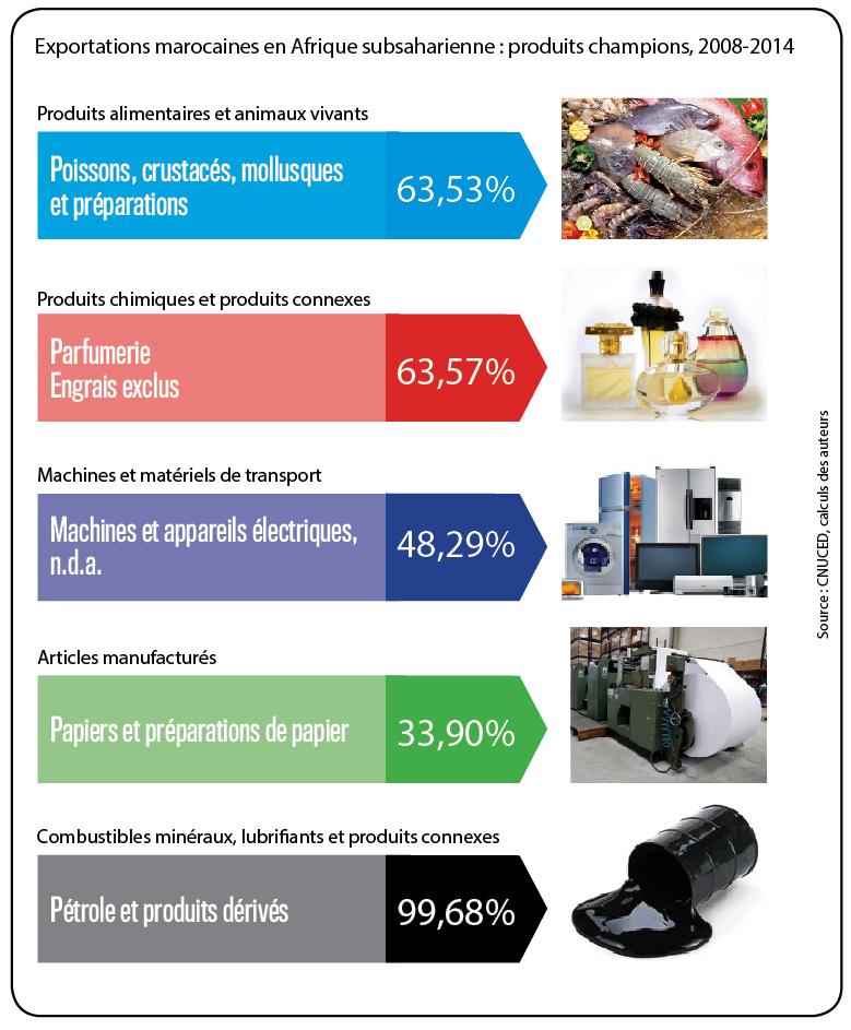 Exportations marocaines en Afrique subsaharienne : produits champions, 2008-2014