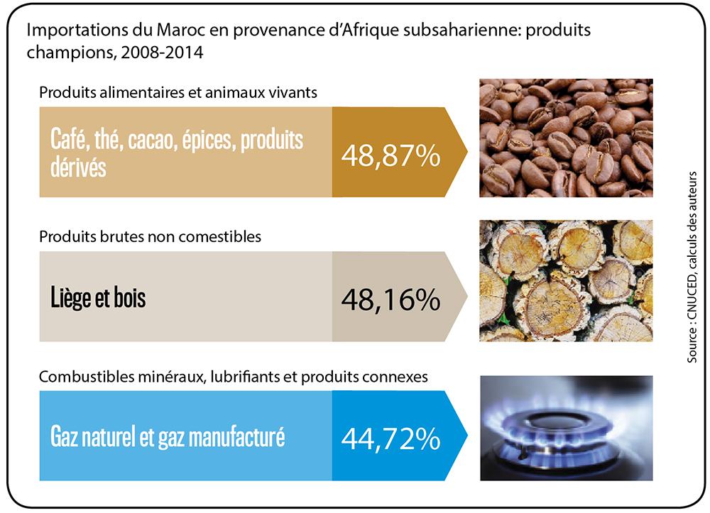 Importations du Maroc en provenance d'Afrique subsaharienne: produits champions, 2008-2014