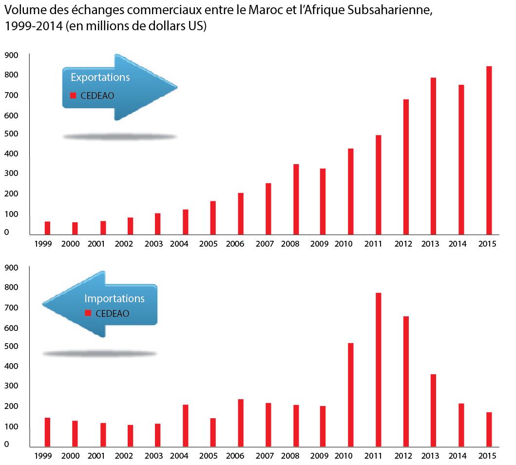 Volume des échanges commerciaux entre le Maroc et l'Afrique Subsaharienne, 1999-2014 (en millions de dollars US)