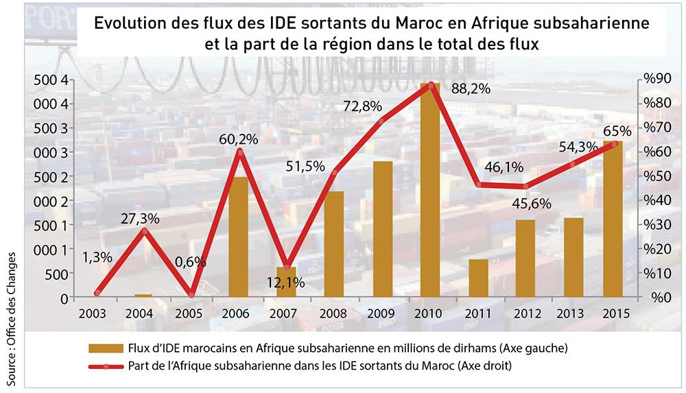Evolution des flux des IDE sortants du Maroc en Afrique subsaharienne et la part de la région dans le total des flux