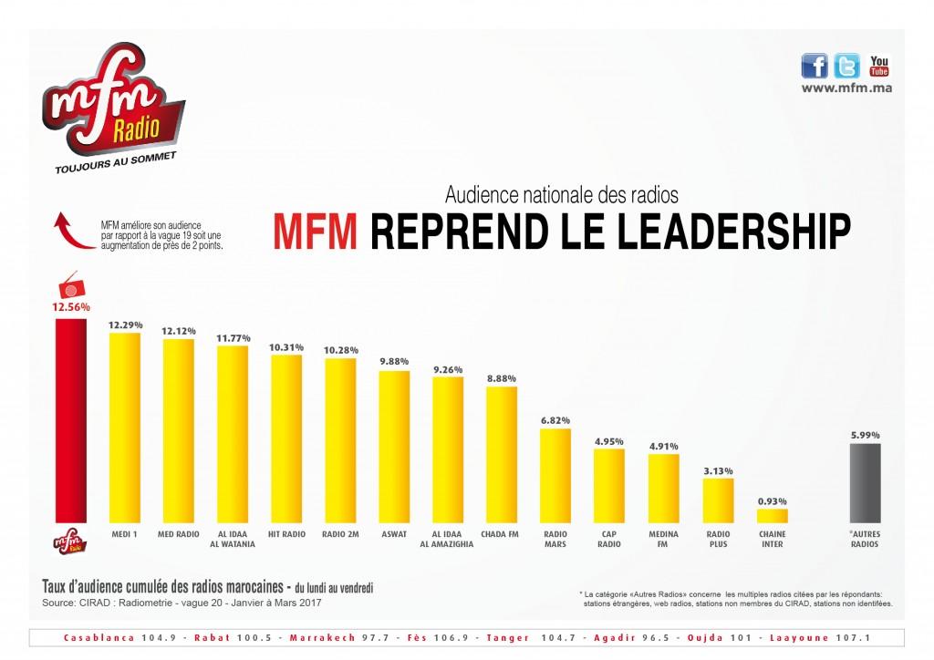 Radiométrie Maroc Janvier-Mars 2017