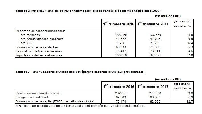 Comptes nationaux T1 2017 1
