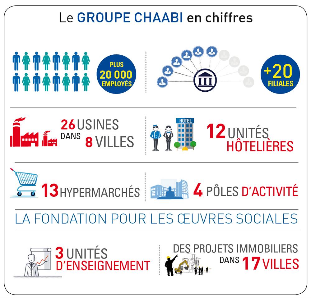 Graph-CHAABI-EN-CHIFFRES