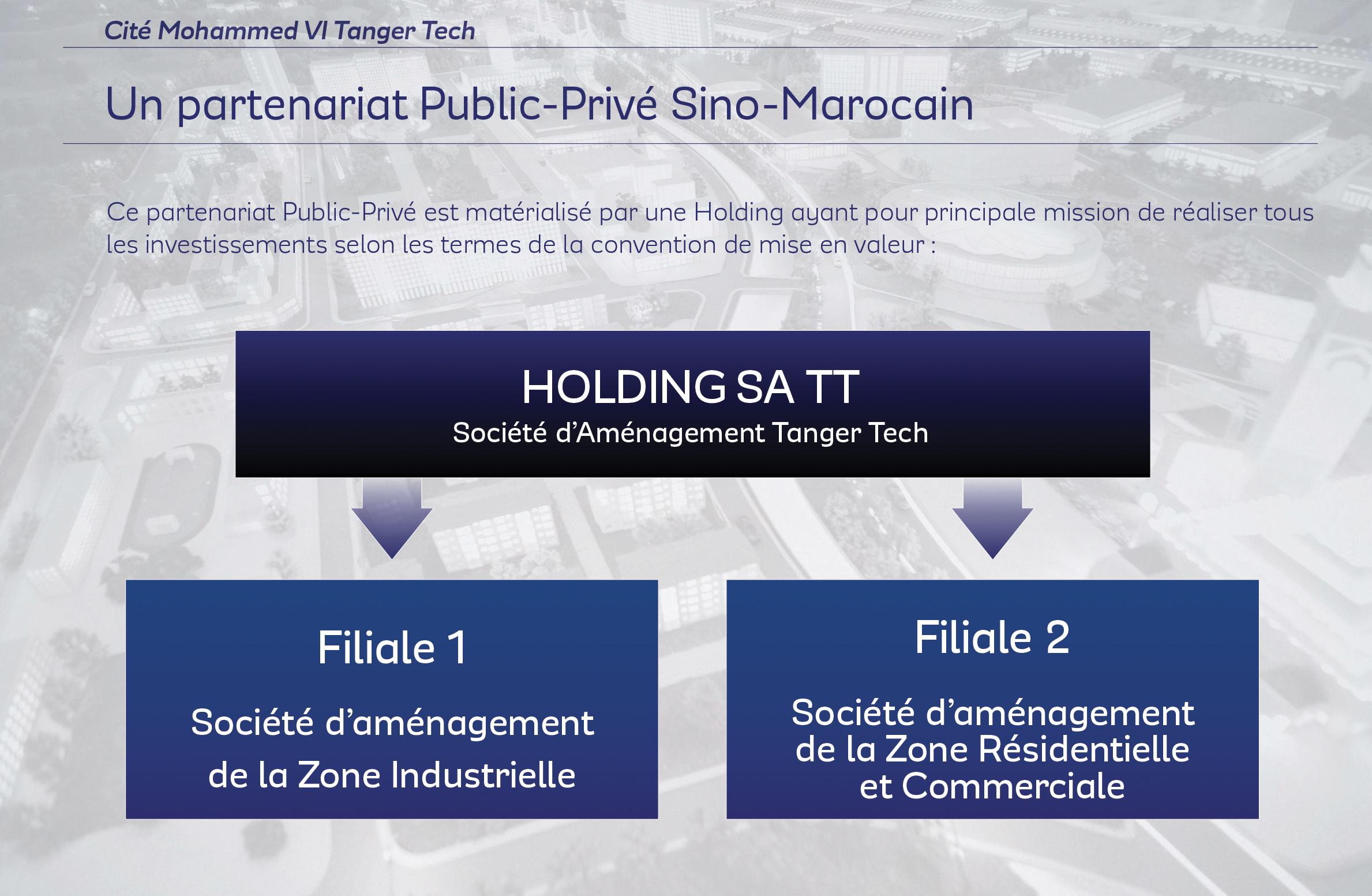 Cité Tanger Mohammed VI Tech