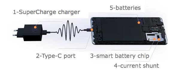 Huawei SuperCharge 3