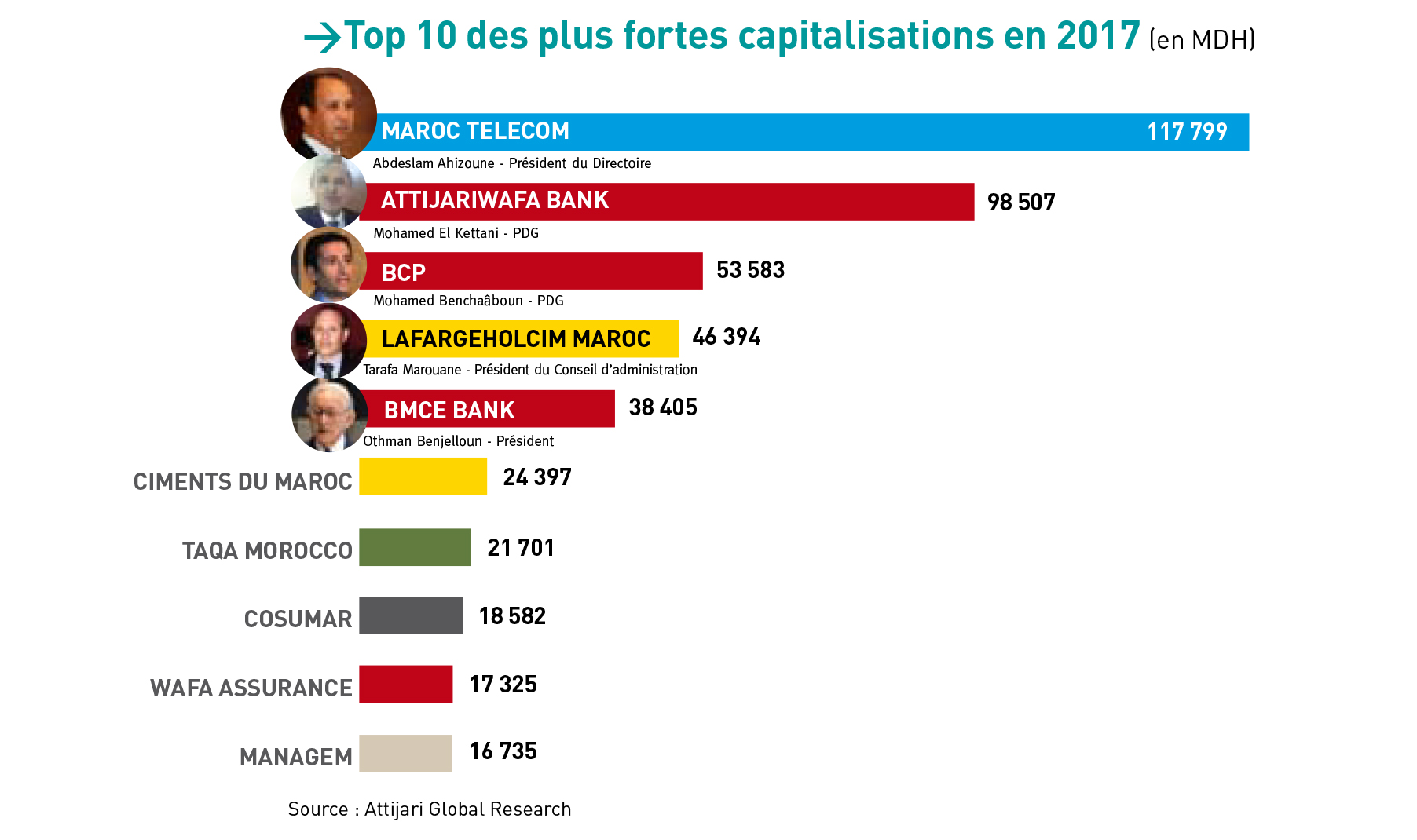 plus fortes capitalisations