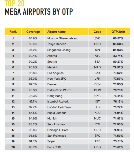 Avec quelles compagnies aériennes risque-t-on moins d'avoir des retards?